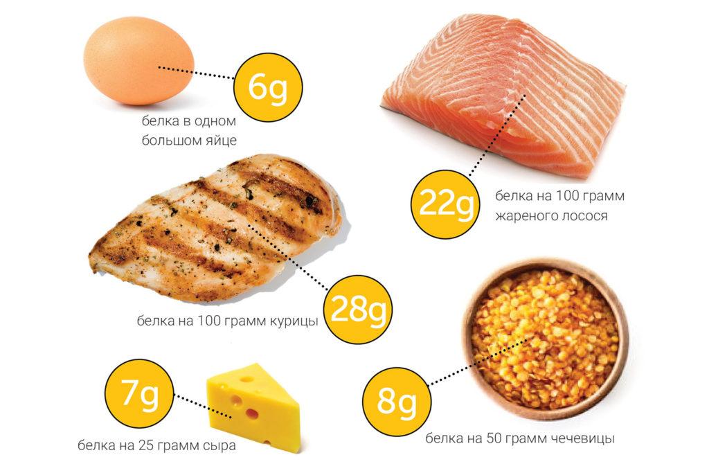 Думаю, каждый знает, что белок, поступающий в организм с пищей, имеет огромное значение для стимулирования роста мышц (за счет синтеза мышечного белка) и оптимального восстановления организма после тренировки.